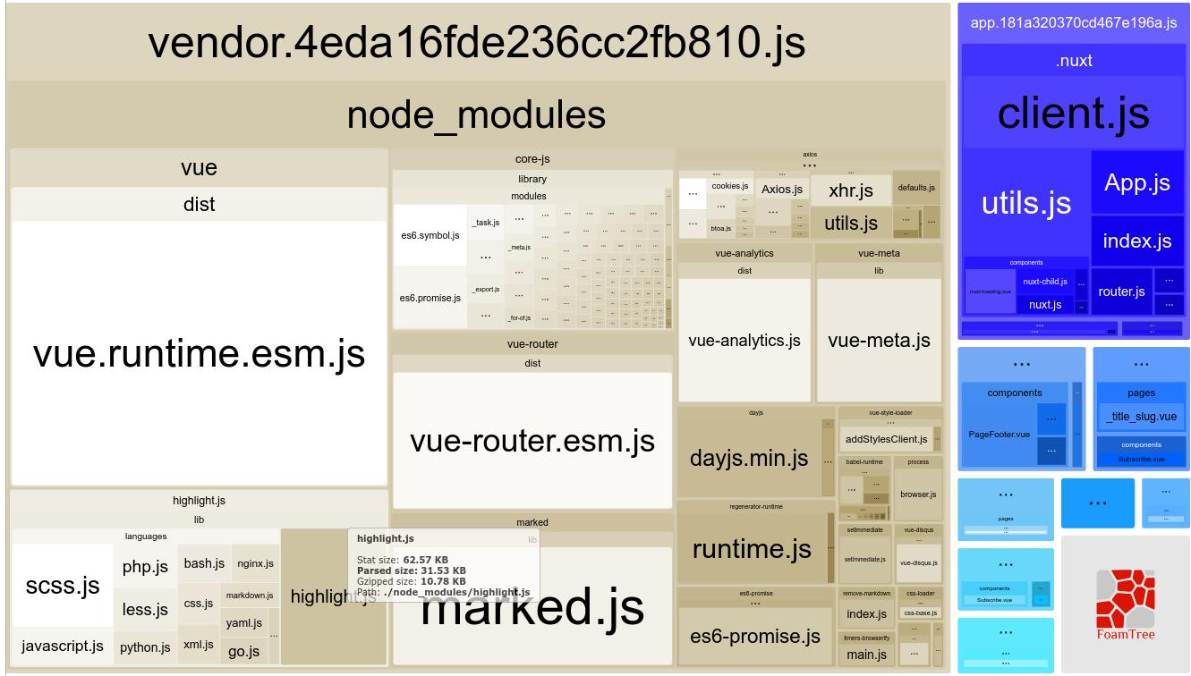 Reducing the Vendor Bundle Size in Nuxt js